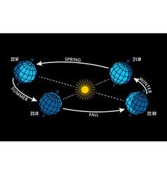 Four seasons changing scheme - winter spring vector