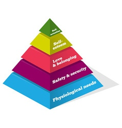 Maslow psychology chart vector