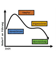Leadership during tuckmans phases german text vector