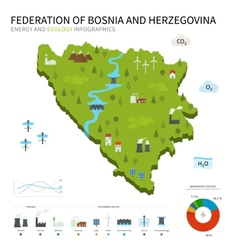Energy industry ecology map Federation of Bosnia vector