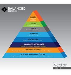 Piramid of balanced scorecard vector