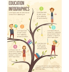 Primary middle school education infographic poster vector