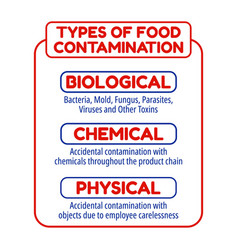 Types food contamination food safety display vector