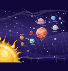 solar system with sun and planets on orbit vector image vector image