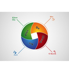 PDCA infographic vector image