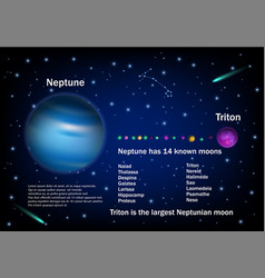 neptune and its moons educational poster vector image