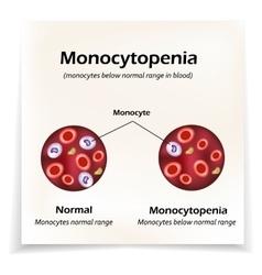 Monocytes below the normal range in the blood vector
