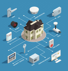 home security isometric flowchart vector image