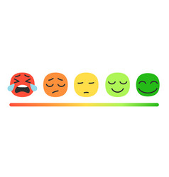Rating scale with emoji vector