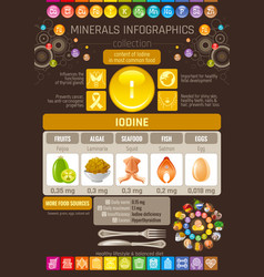 Iodine mineral vitamin supplement food icons vector