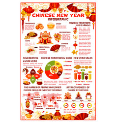 Chinese new year celebration infographics vector
