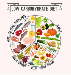 Low carbohydrate diet poster vector