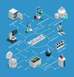 Scientific laboratory isometric flowchart vector