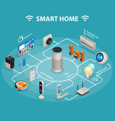 Smart home iot internet things control comfort vector