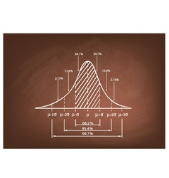Standard Deviation Diagram on A Chalkboard vector image