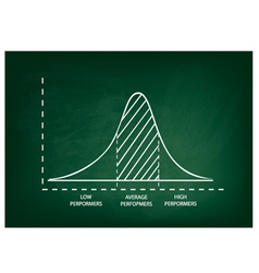 Normal Distribution or Gaussian Bell Curve vector image