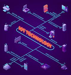 iot office equipment isometric flowchart vector image