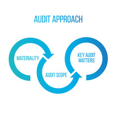 audit approach arrows materiality audit scope key vector image