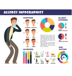 Allergy medical infographic with symptoms vector