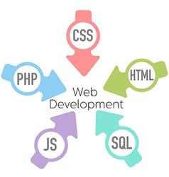 Web Development PHP HTML Arrows vector image