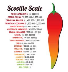scoville pepper heat scale vector image