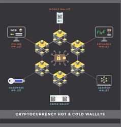 cryptocurrency blockchain technology concept vector image