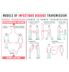 Disease transmission infographics vector