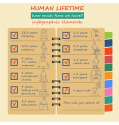 How much time we have lifetime elements vector