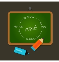 PDCA plan do check action chalk board vector image