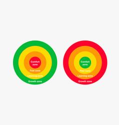 Comfort zone diagram gradual change from comfort vector