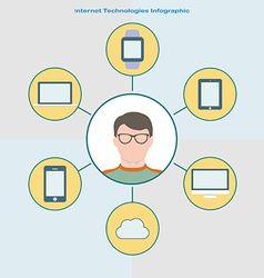 Internet technology infographic in flat style User vector image vector image