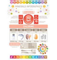 Chlorine mineral supplement rich food icons vector