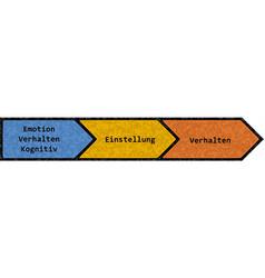 Attitudes and behaviour german text vector