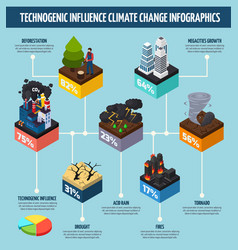 Human activity influence climate change vector