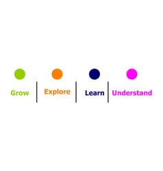 Grow explore learn understand vector