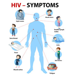 Symptoms hiv infection infographic vector
