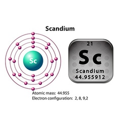 Symbol and electron diagram for Scandium vector image