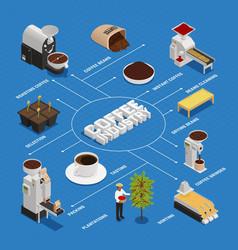 Isometric coffee industry flowchart vector
