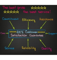 Customer Satisfaction vector image