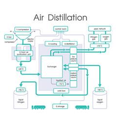 air distillation chart vector image