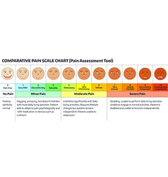 Faces - pain scale chart vector