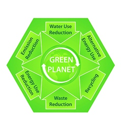 Green planet diagram with ecological vector