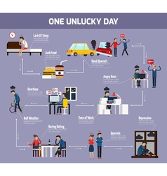 One Unlucky Day Flowchart vector