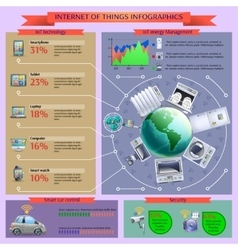 Internet of things informatics layout banner vector