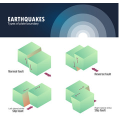 Types of plate boundary earthquake vector