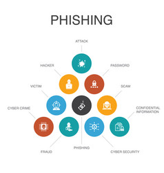 Phishing infographic 10 steps conceptattack vector