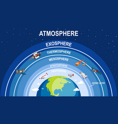 Science poster design for earth atmosphere vector