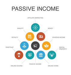 Passive income infographic 10 steps concept vector