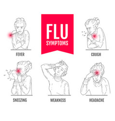 Poster with influenza symptoms line vector