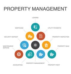 Property management infographic 10 steps concept vector